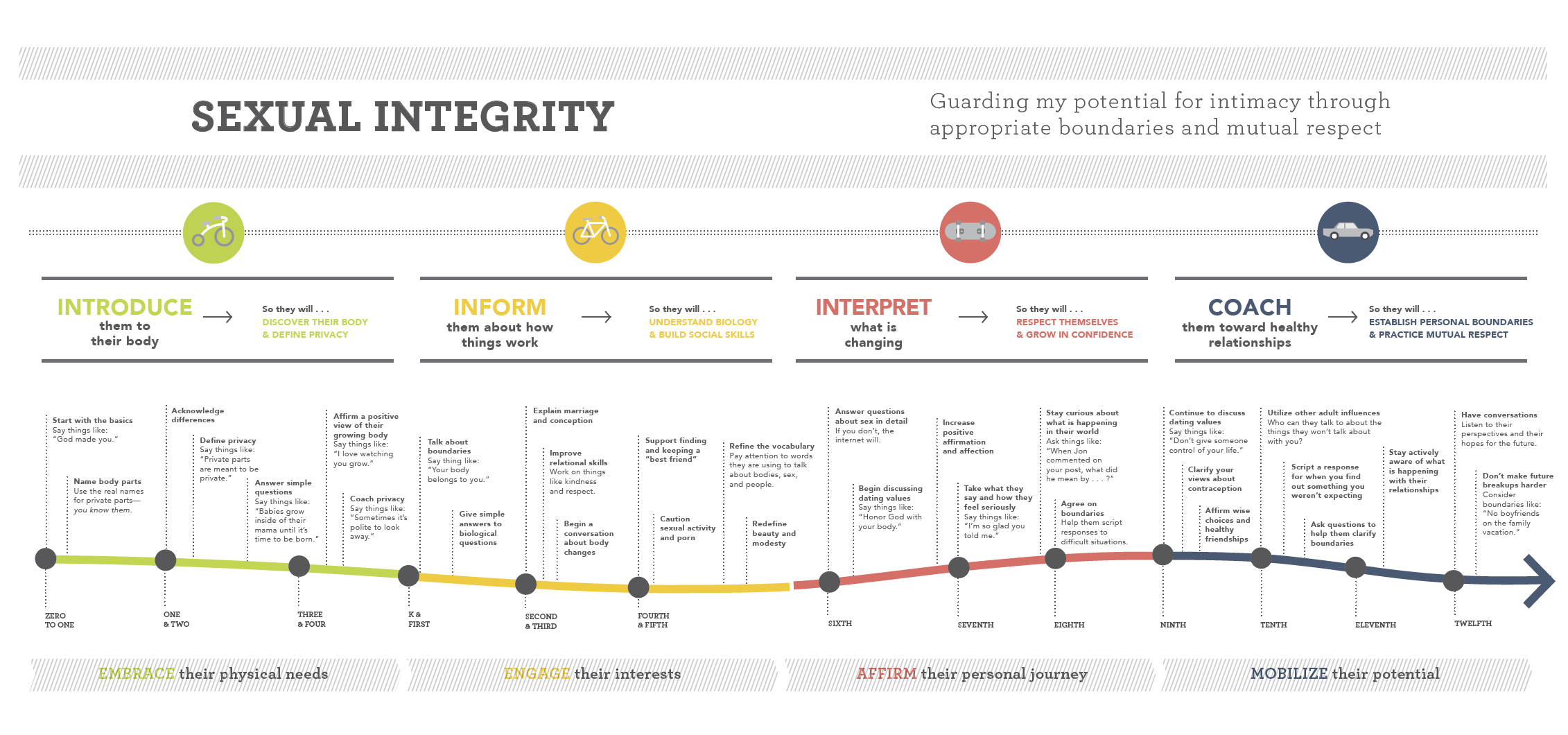 Sexual Integrity Timeline - Free Download